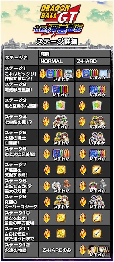 七匹の邪悪龍編(ドラゴンボールGT)ステージ情報